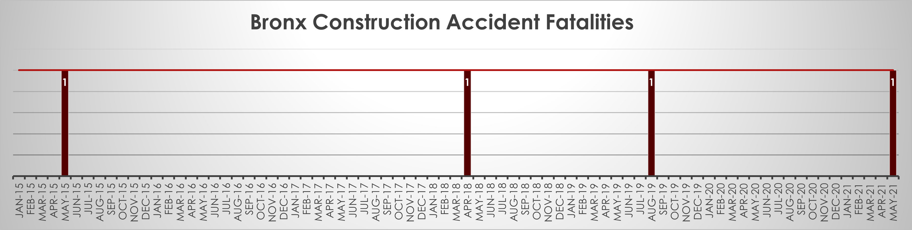 Bronx construction accident fatalities May 2021