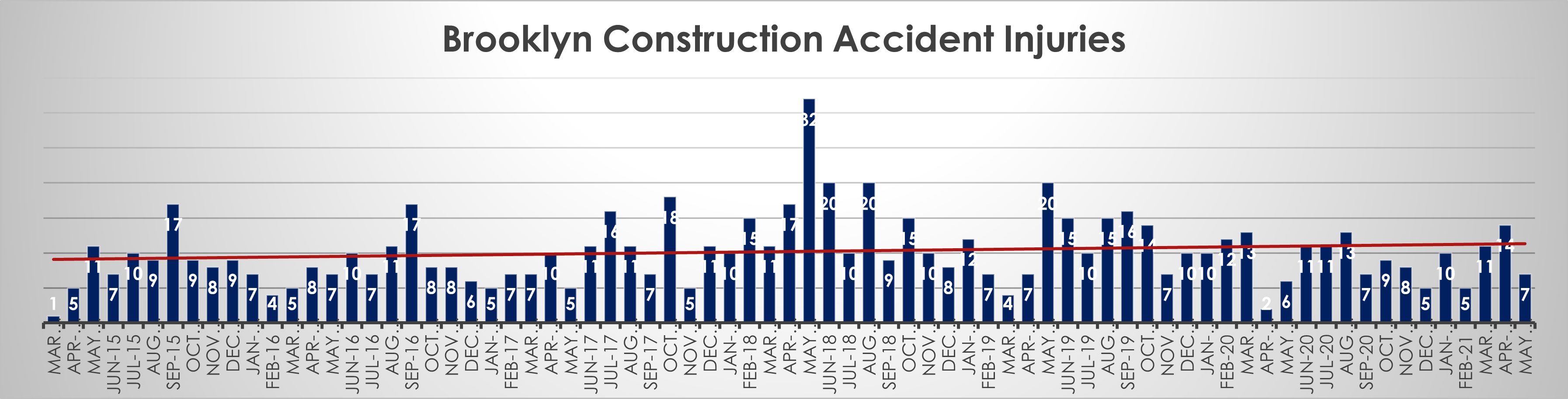 Brooklyn construction accident injuries May 21