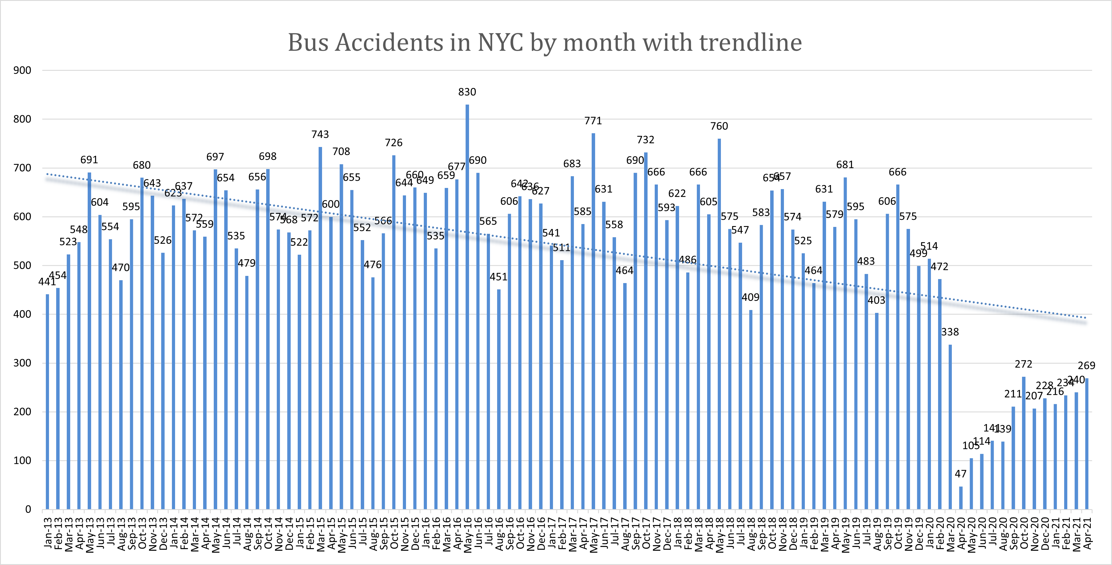 Bus Accident NYC April 2021
