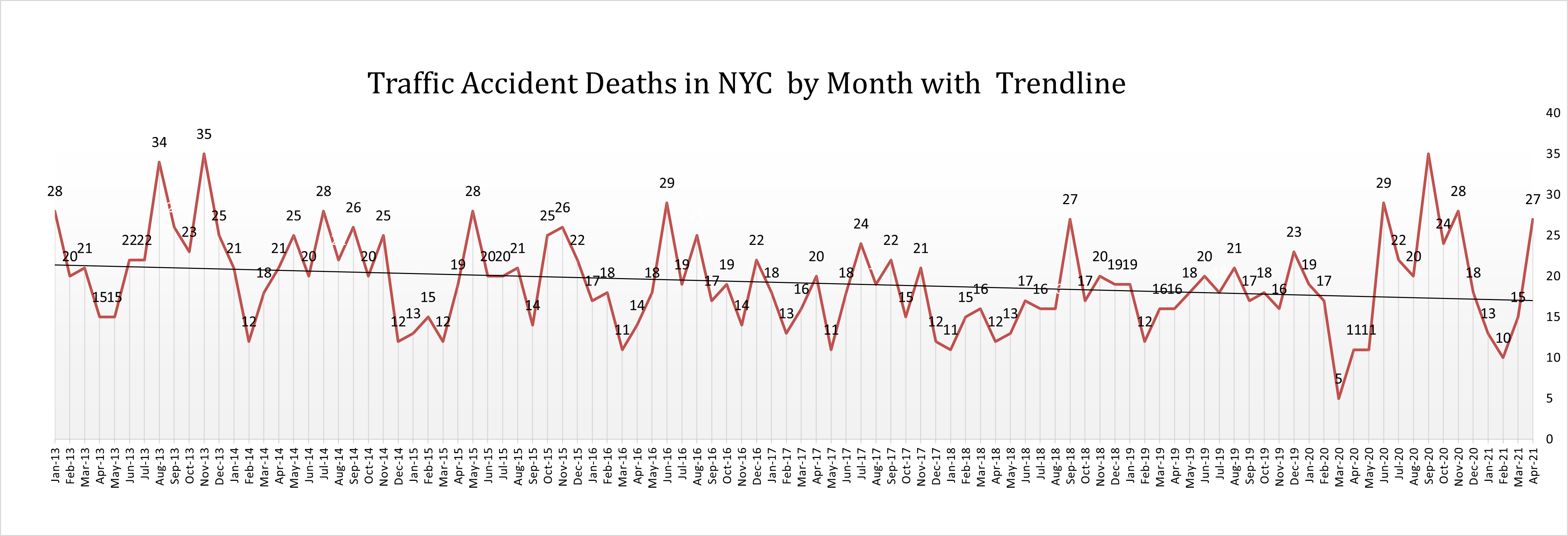 Car Accident fatalities NYC April 21