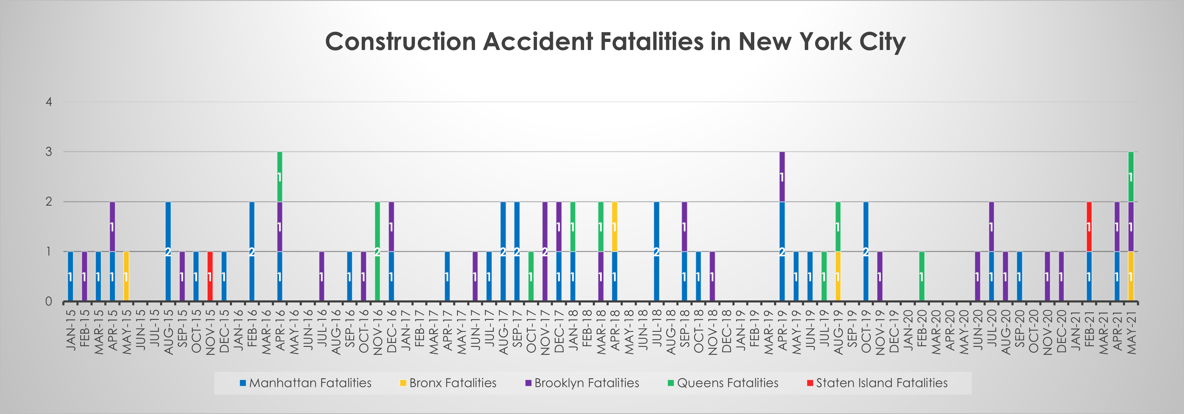 Construction Accident Deaths May 2021 NYC
