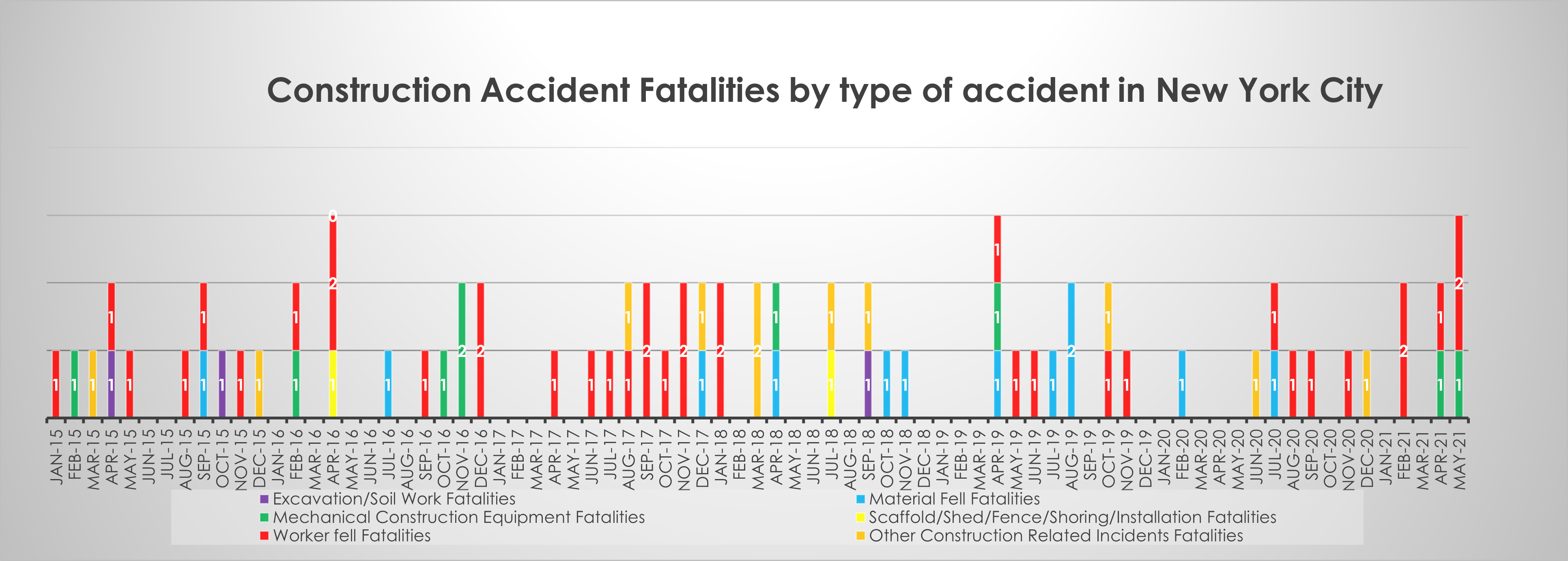 Construction accident fatalities in New York in May 21 by type