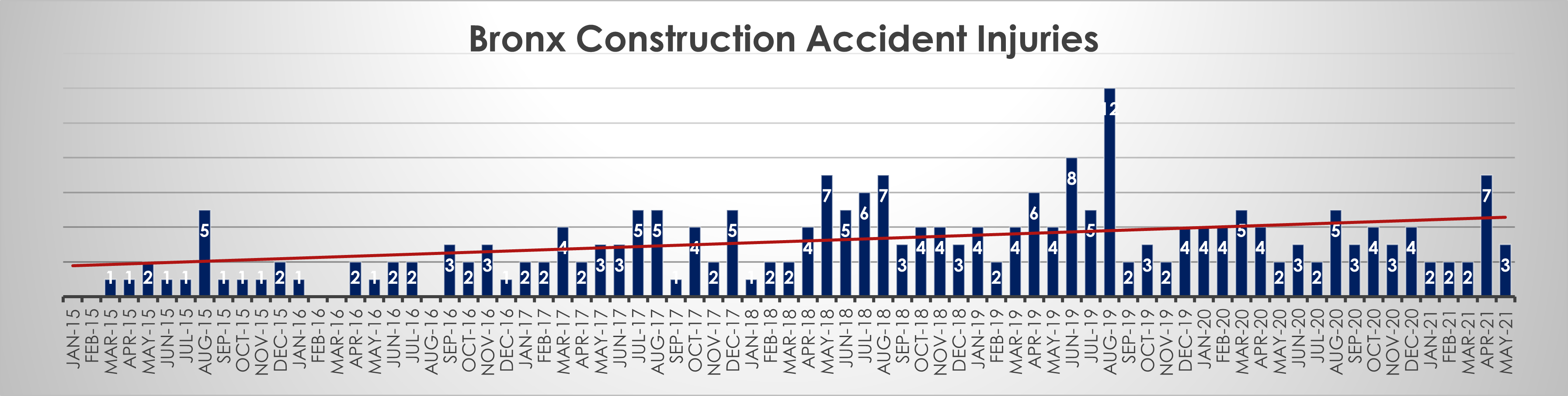 Construction accident injuries in the Bronx May 21