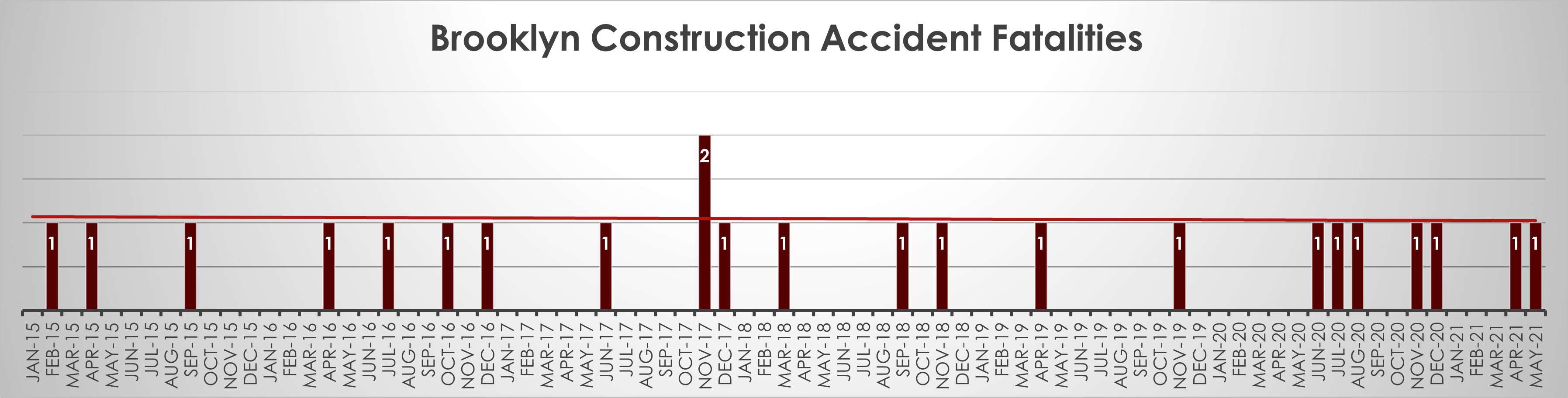 Construction fatalities in Brooklyn in May 21