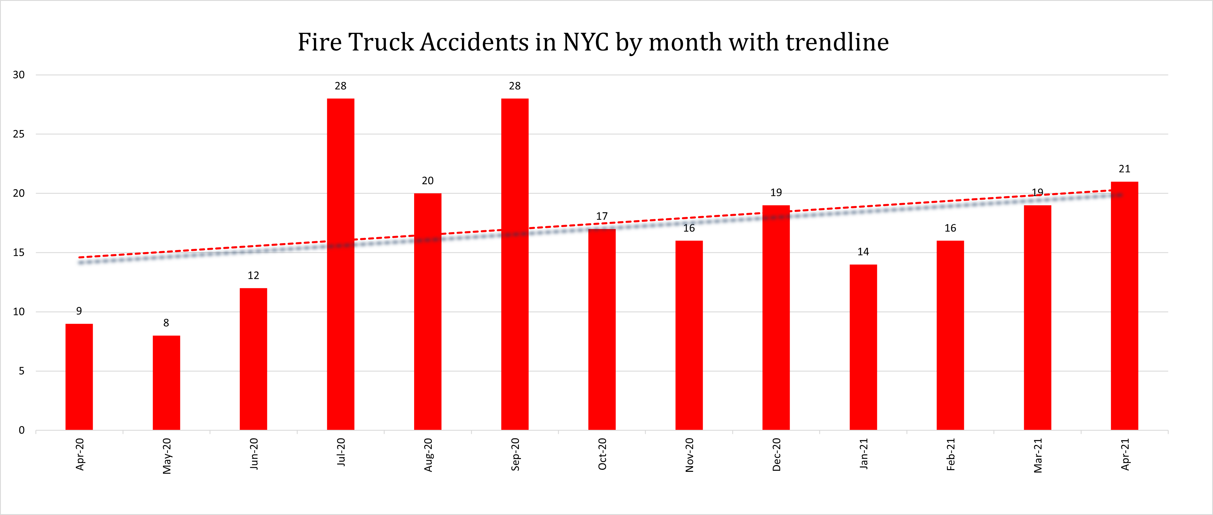 Fire truck accident NYC April 2021