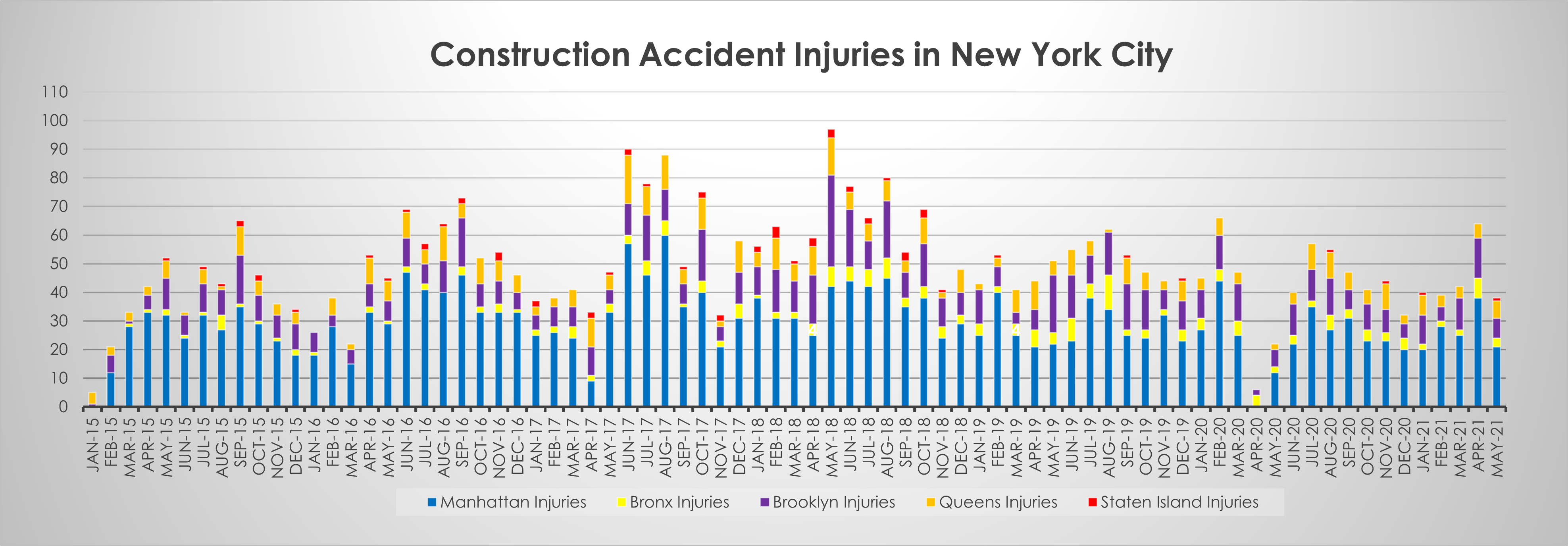 Injuries on New York Construction sites May 21
