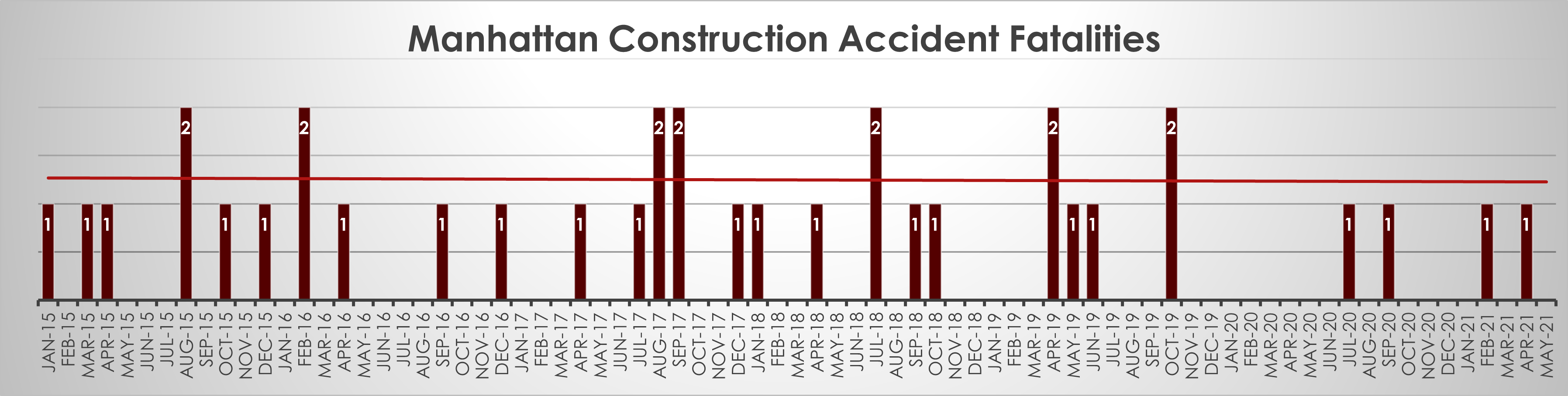 Manhattan construction accident deaths May 2021