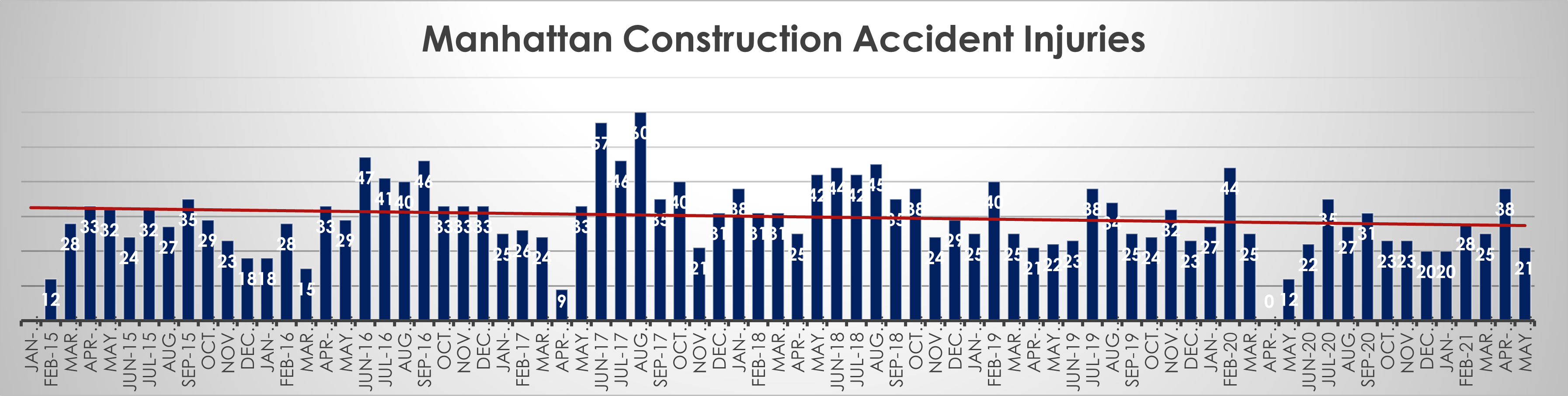 Manhattan construction accident injuries May 21