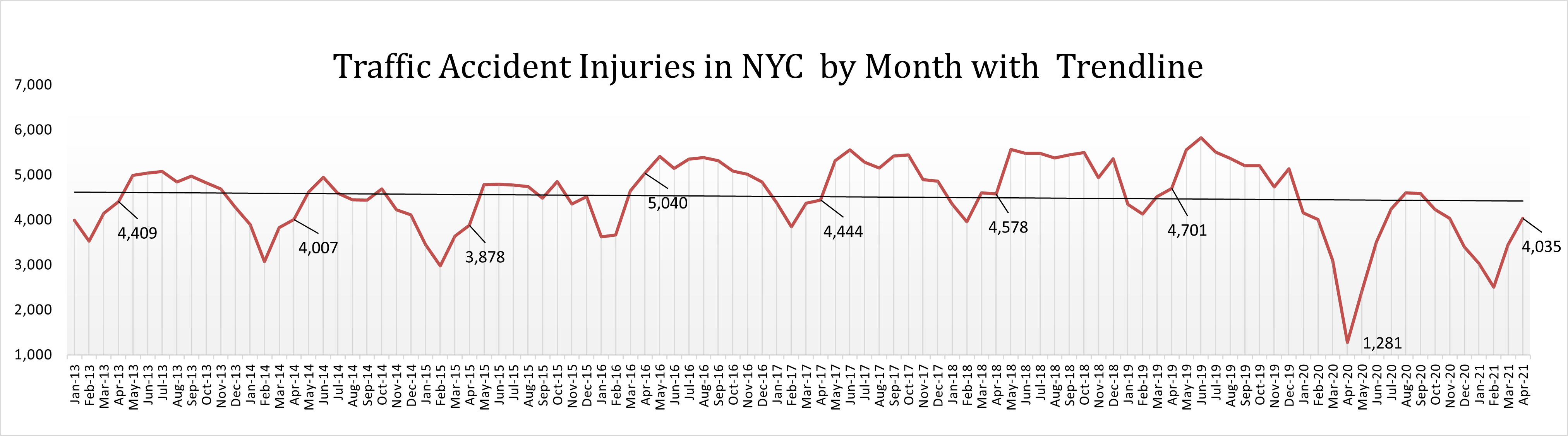 Motor vehicle accident injuries New York April 21