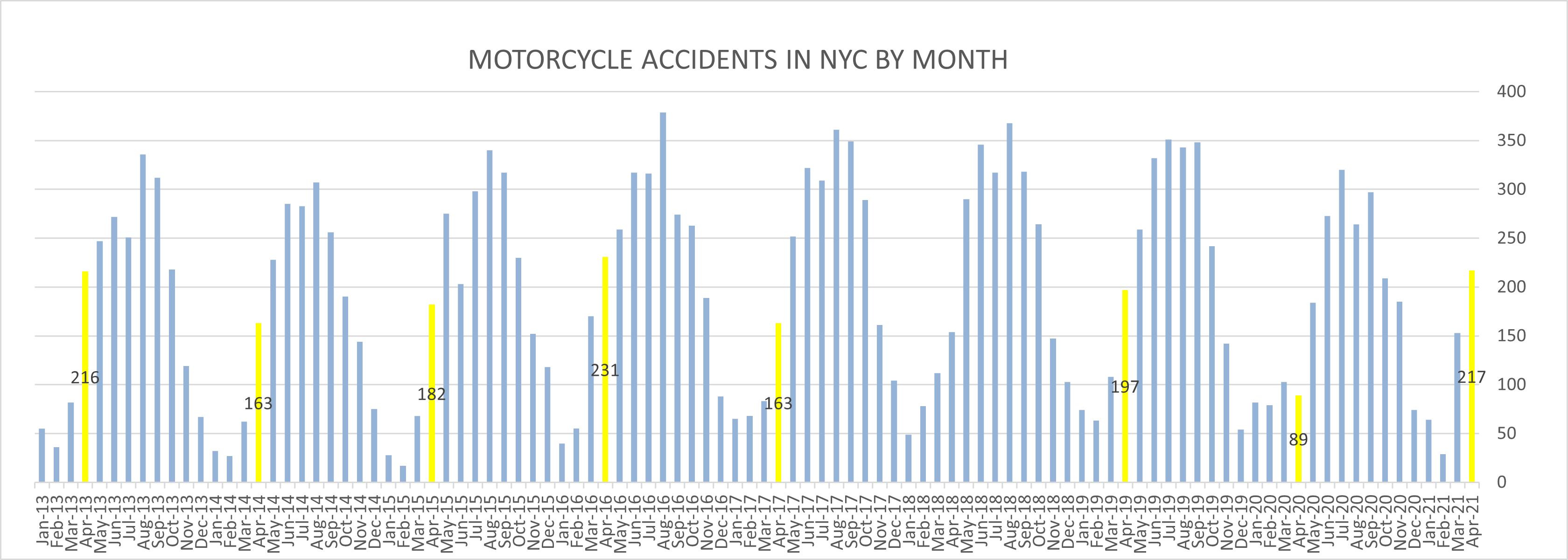 Motorcycle accidents NYC April 2021