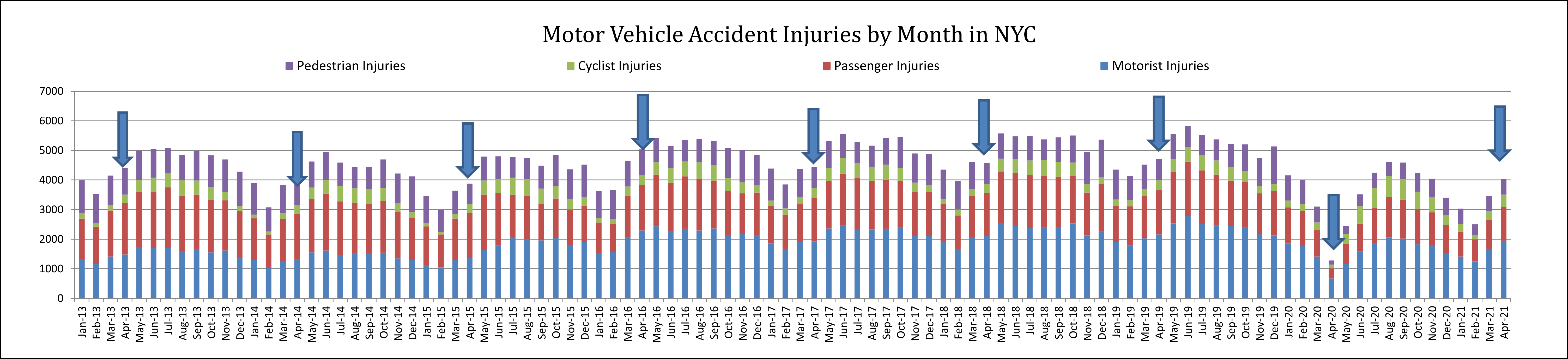 NYC car accident injuries by road users April 21
