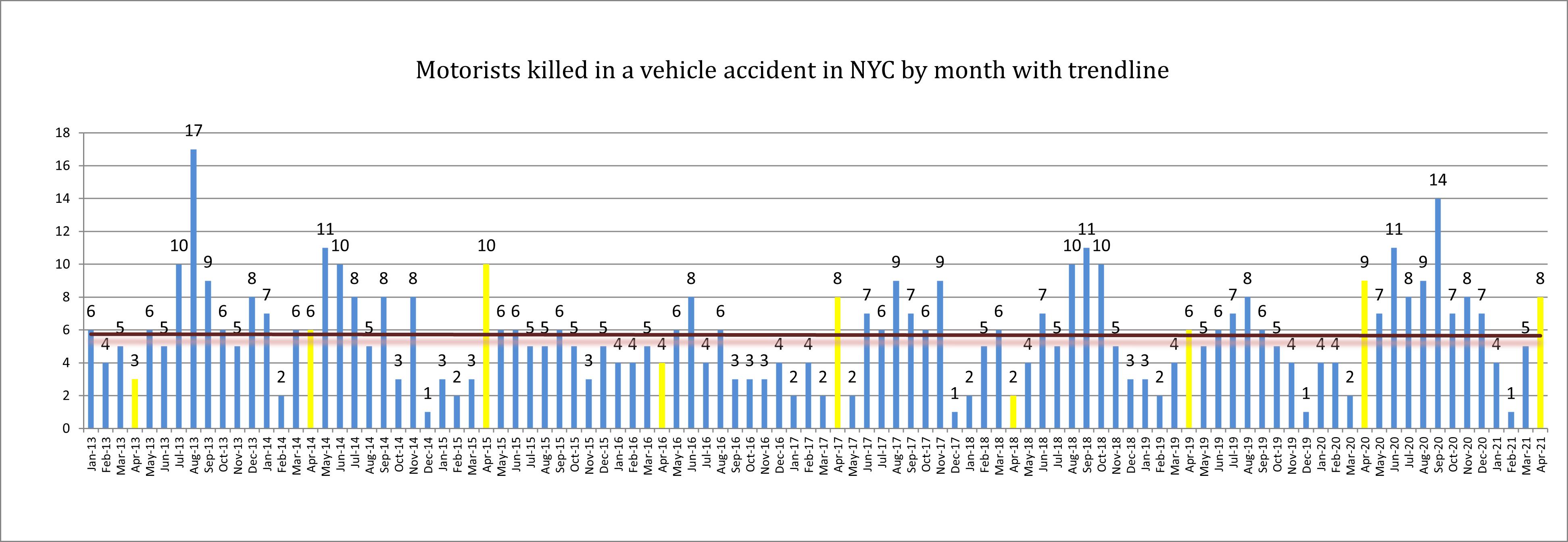NYC motorist fatalities April 2021