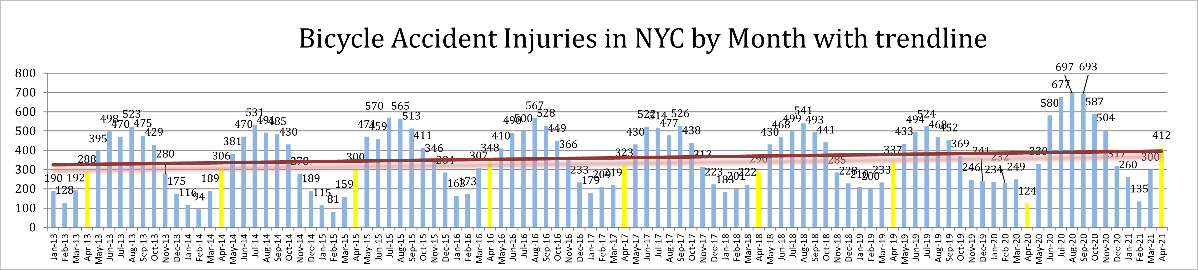 New York Bicycle Accident Injuries April 2021