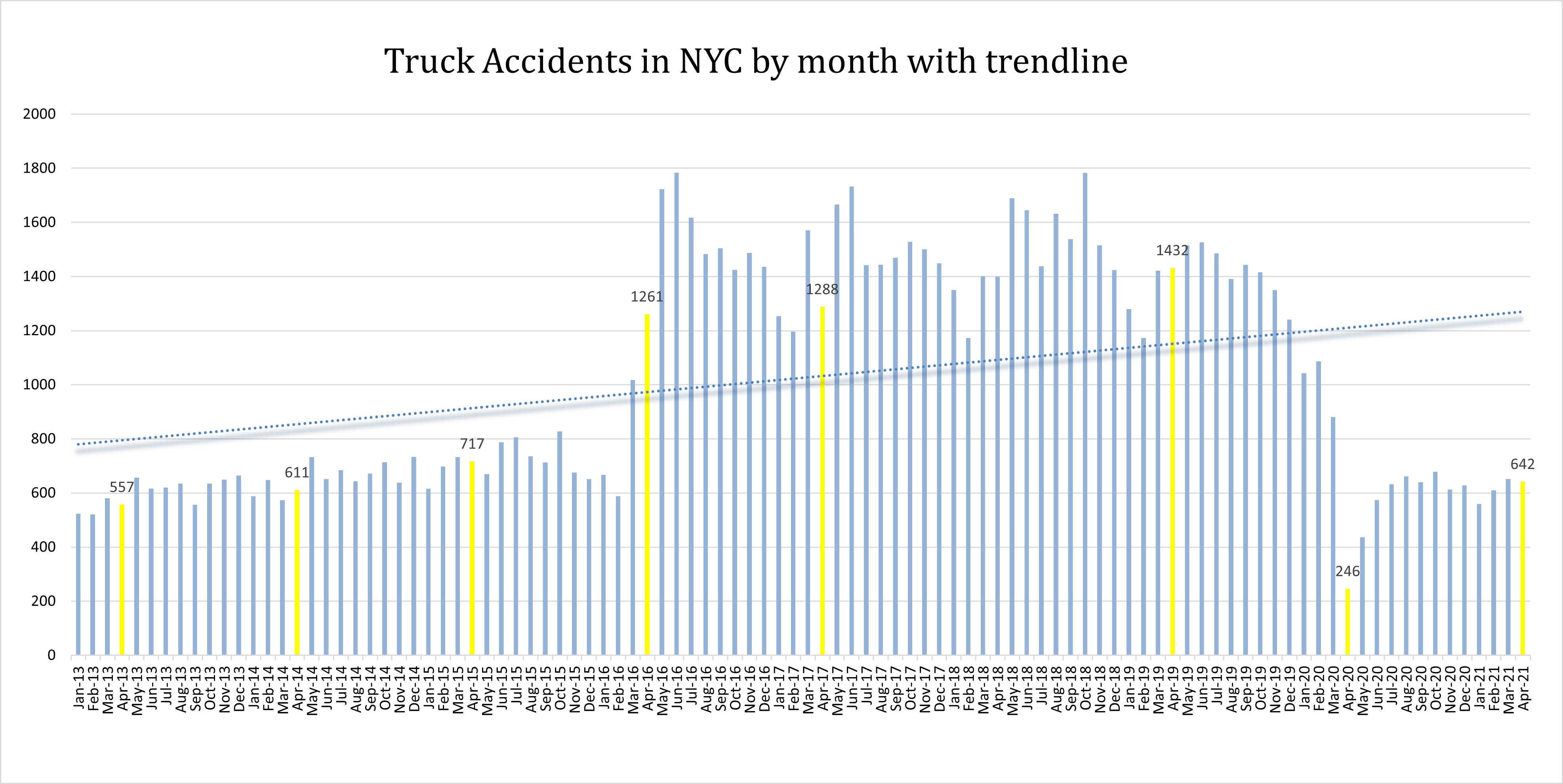 New York City truck accidents April 2021