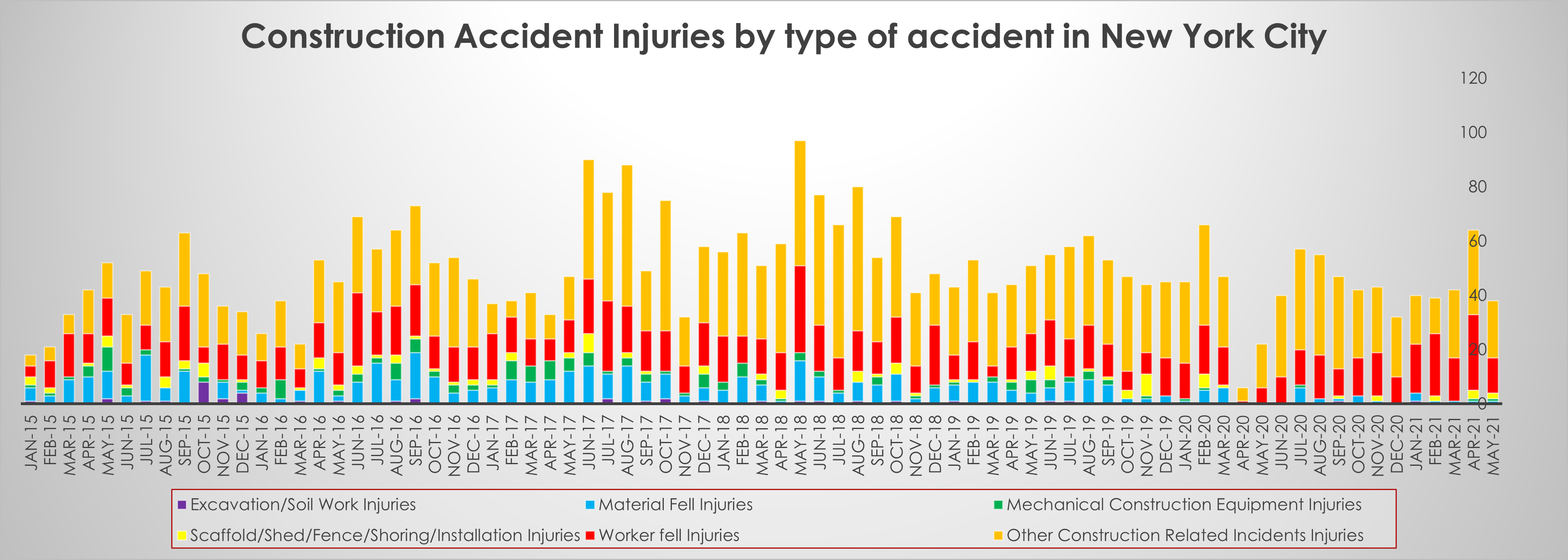 New York hard hat injuries by type of accident May 2021