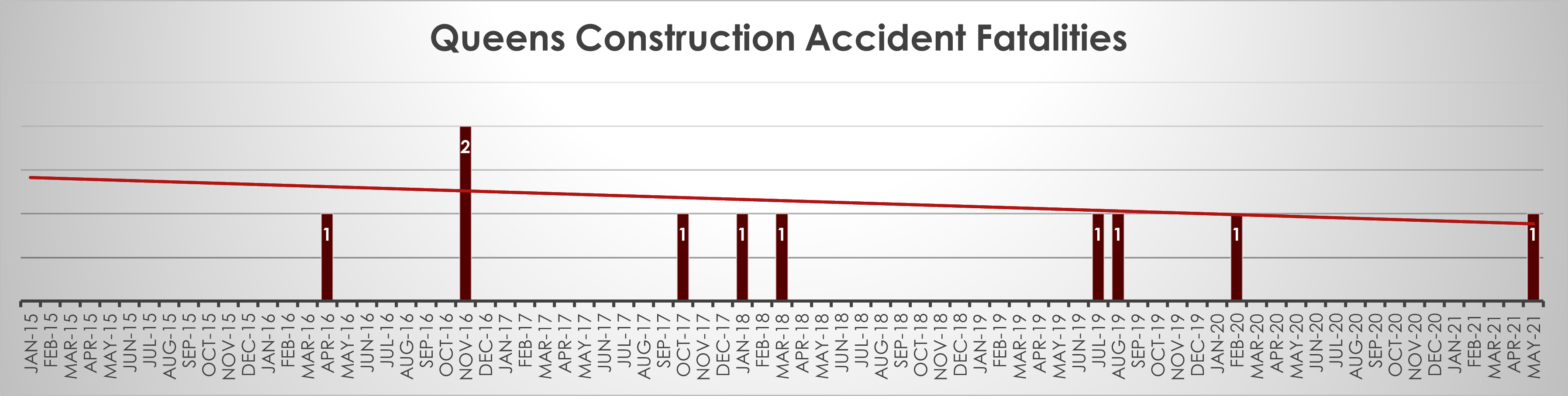 Queens-construction-accident-fatalitie-May-21