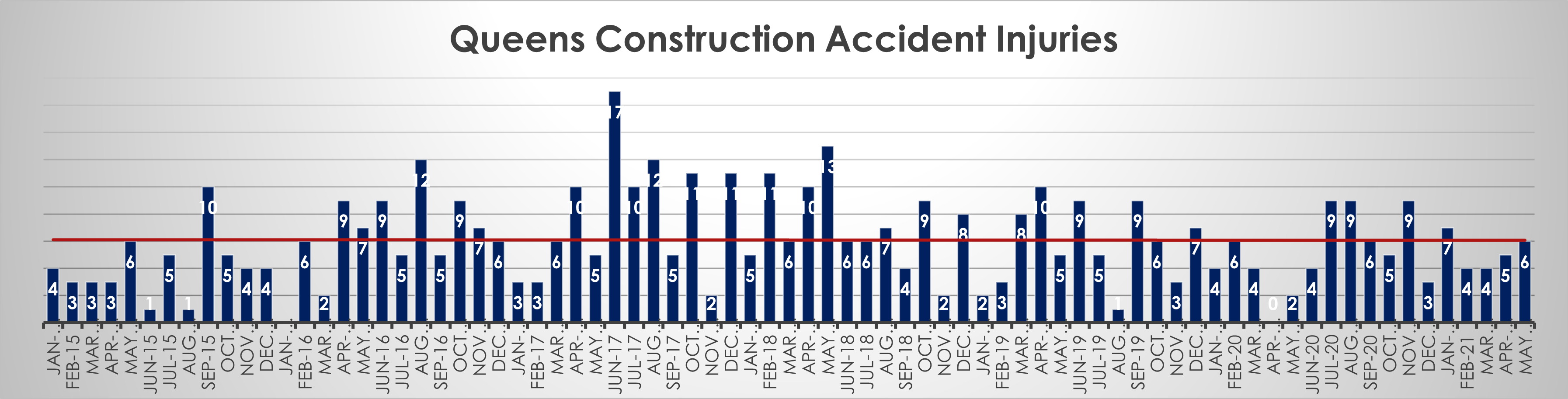 Queens hard hat injuries May 21