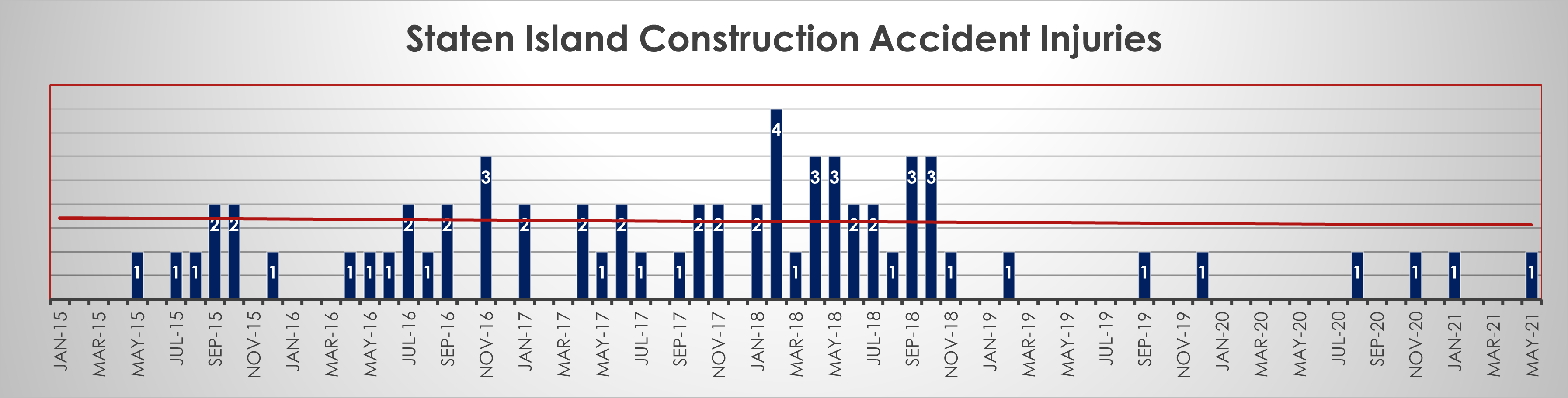 Staten-Island-Construction-Accident-Injuries-May-2021