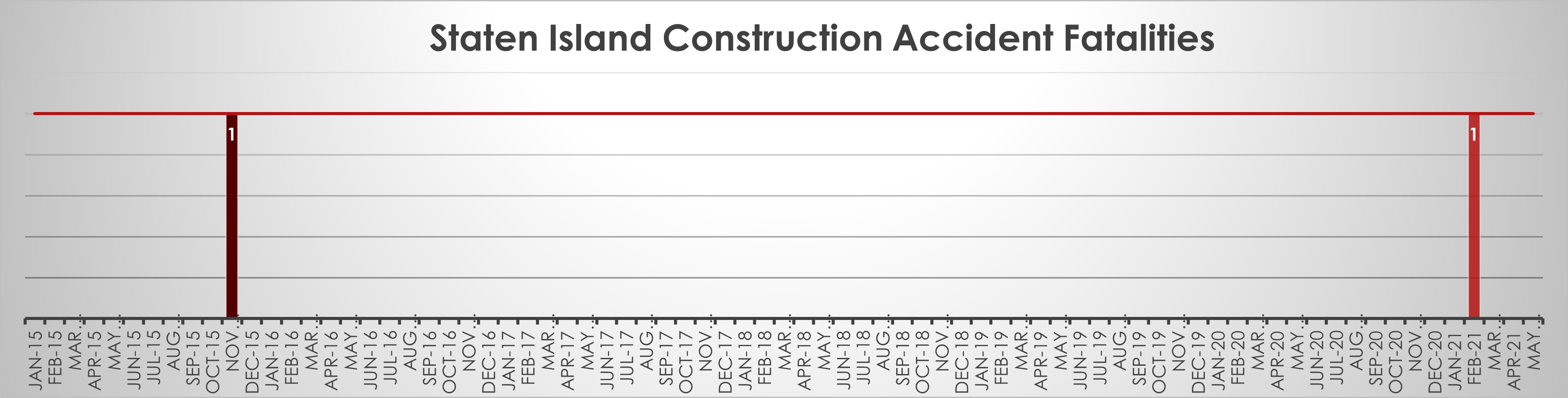 Staten Island Construction accident fatalities as of May 21