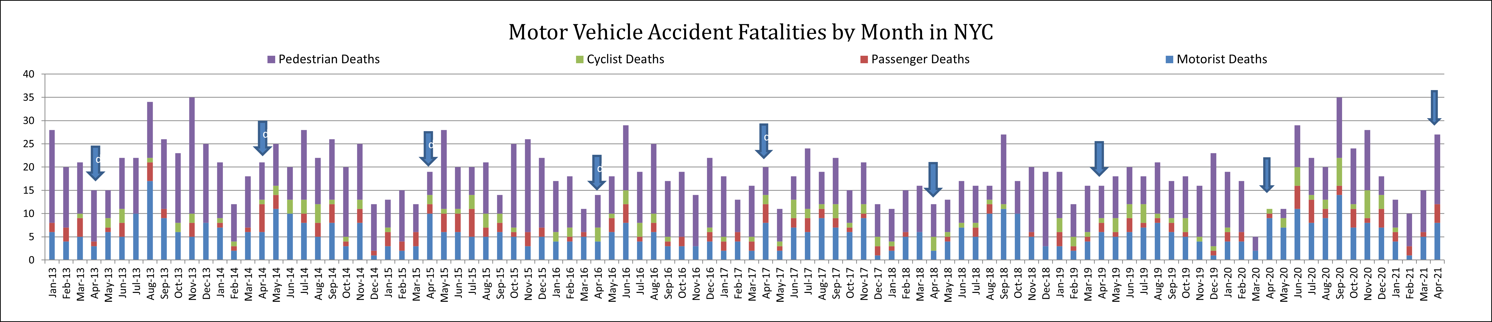 auto accident deaths by road users April 21