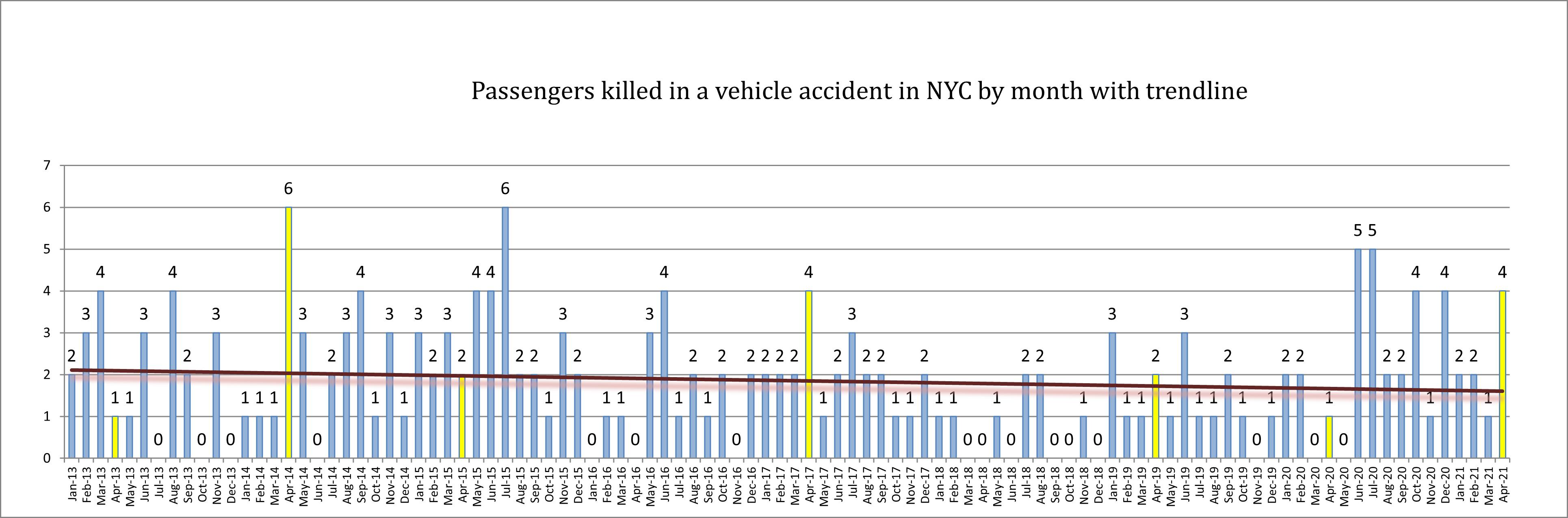 car passenger deaths New York April 2021