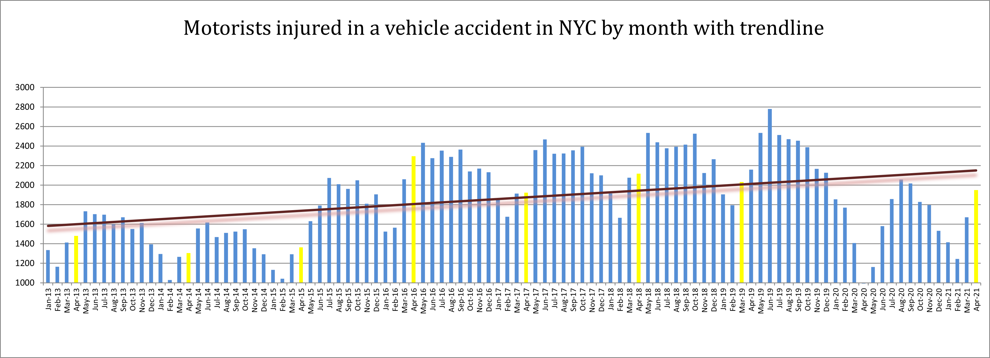 motorist injured in NYC car accidents April 2021