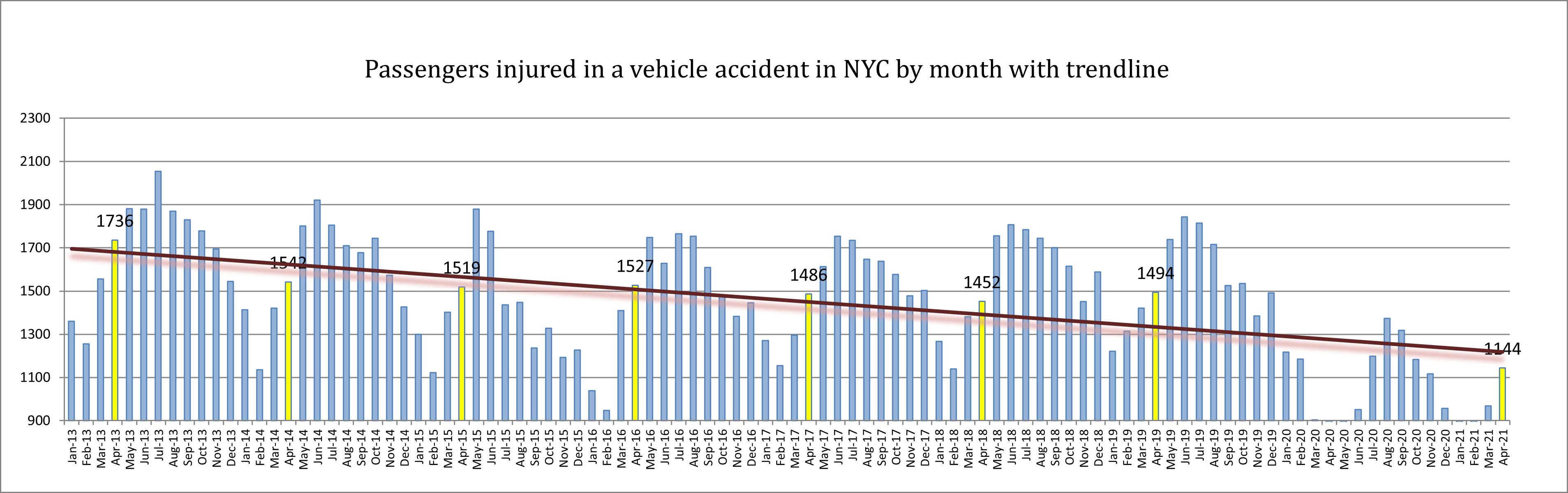 passenger injuries NYC April 2021