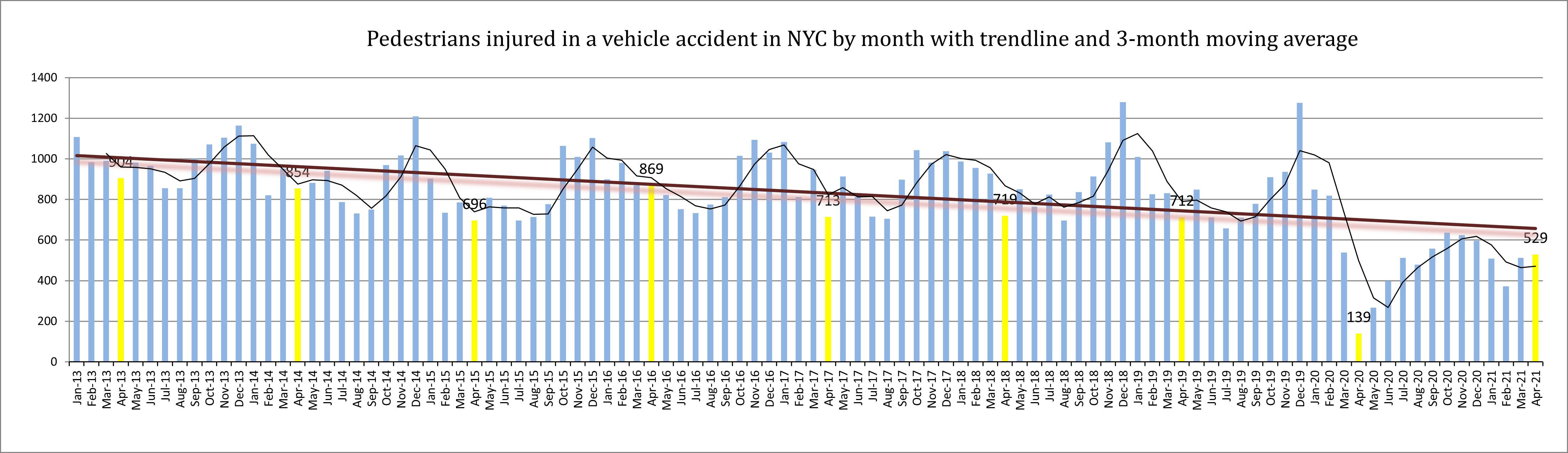 pedestrian injuries NYC April 2021