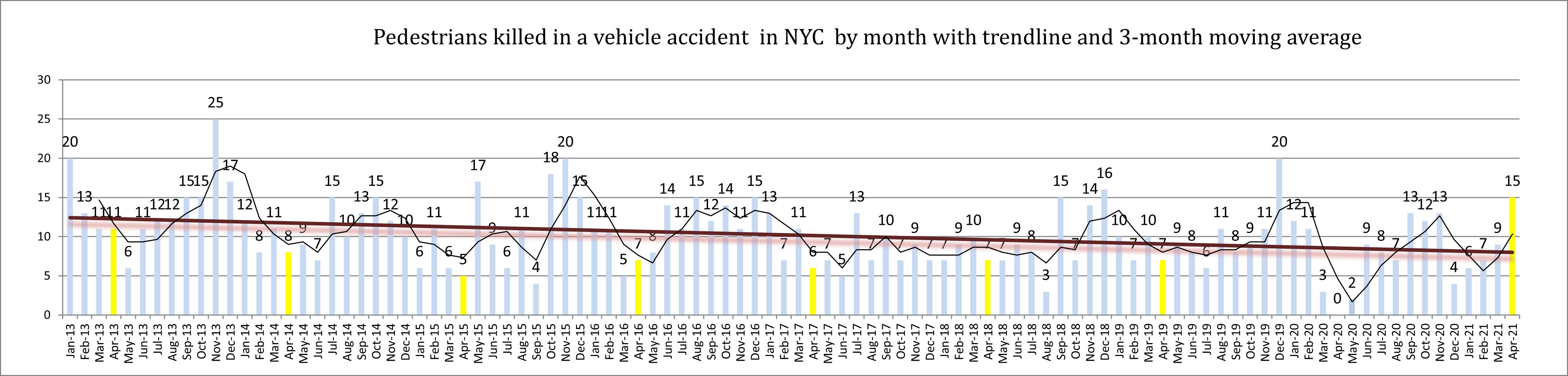 pedestrians killed in New York City in April 2021