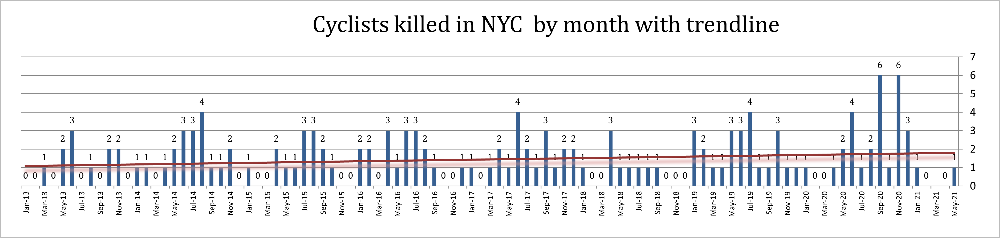 Bicycle accident deaths NYC May 2021
