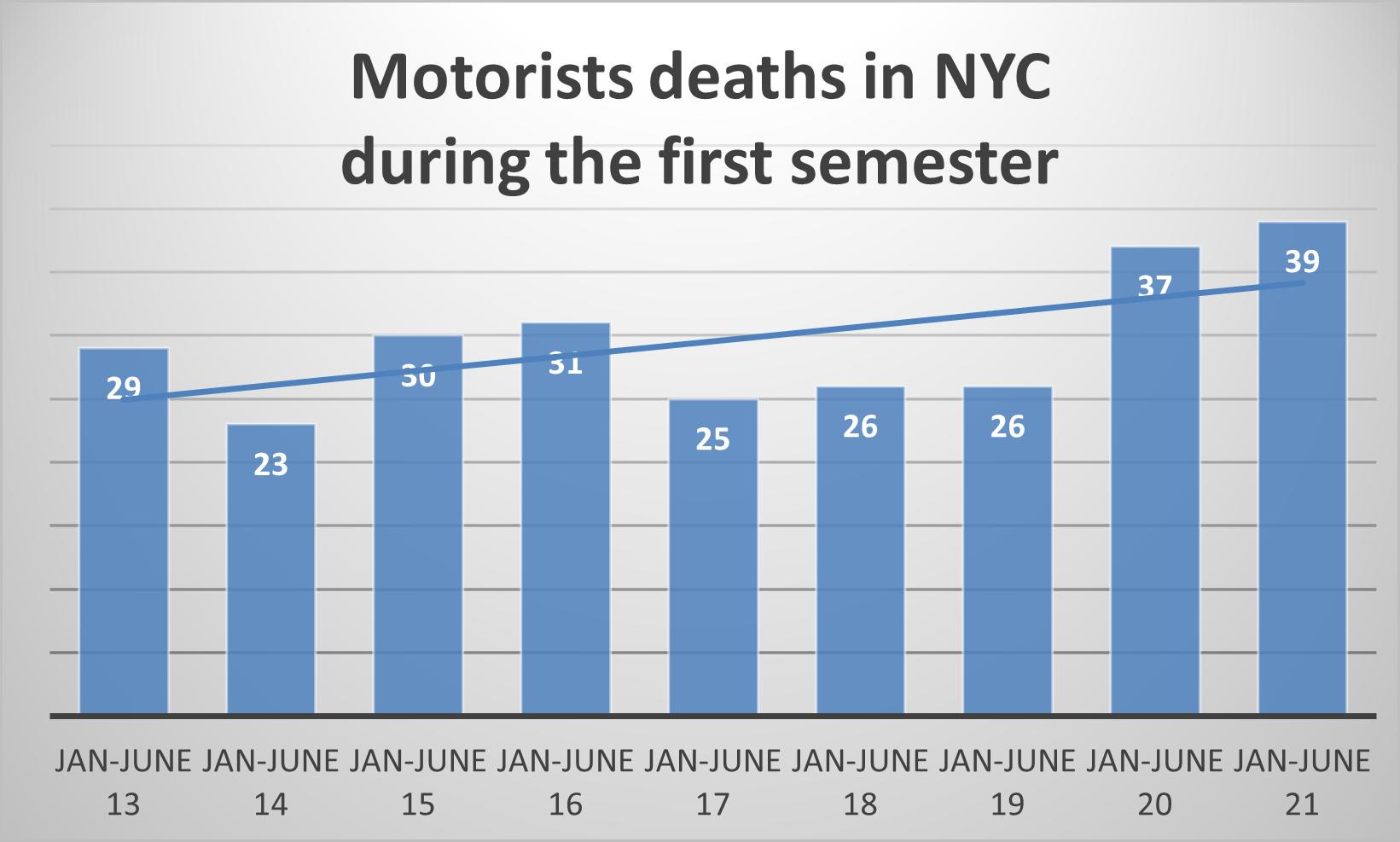 Motorist Deaths in New York 1st sem 2021