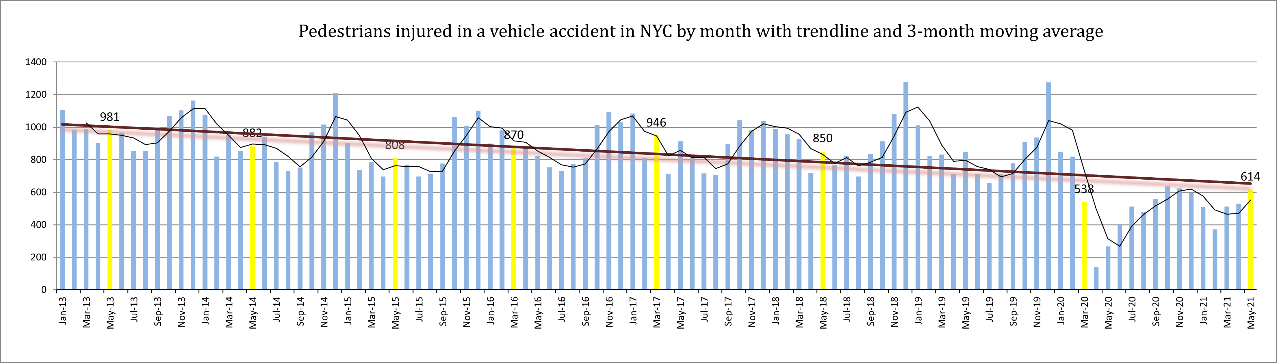 NYC Pedestrian Accident Injuries May 2021
