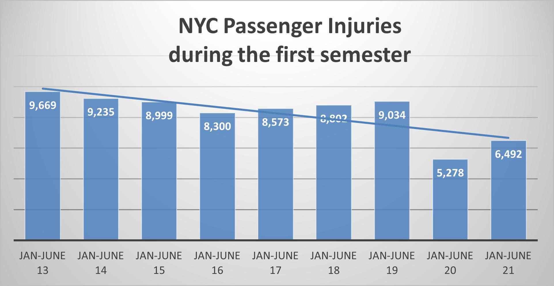 NYC passenger injuries 1st sem 2021