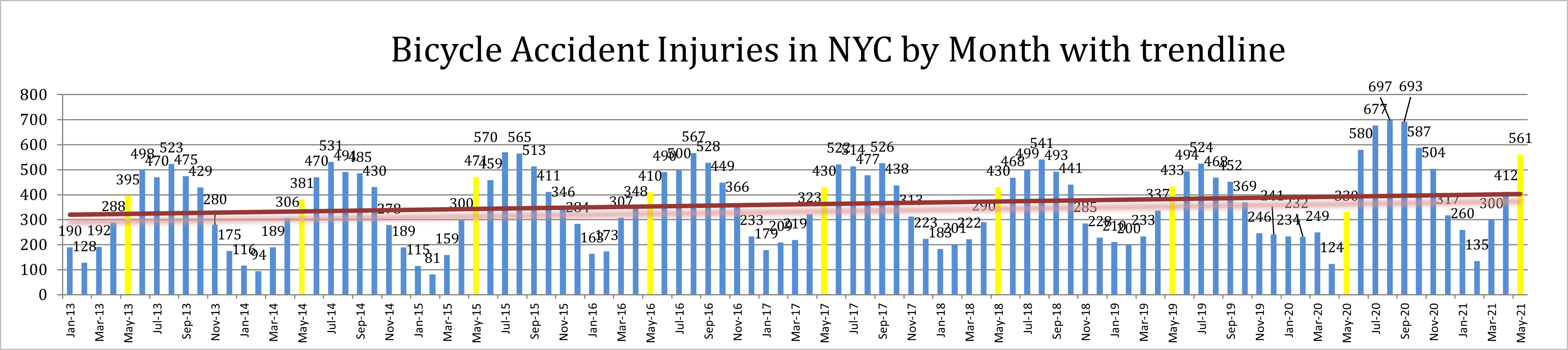 New York Bicycle Accident Injuries May 2021