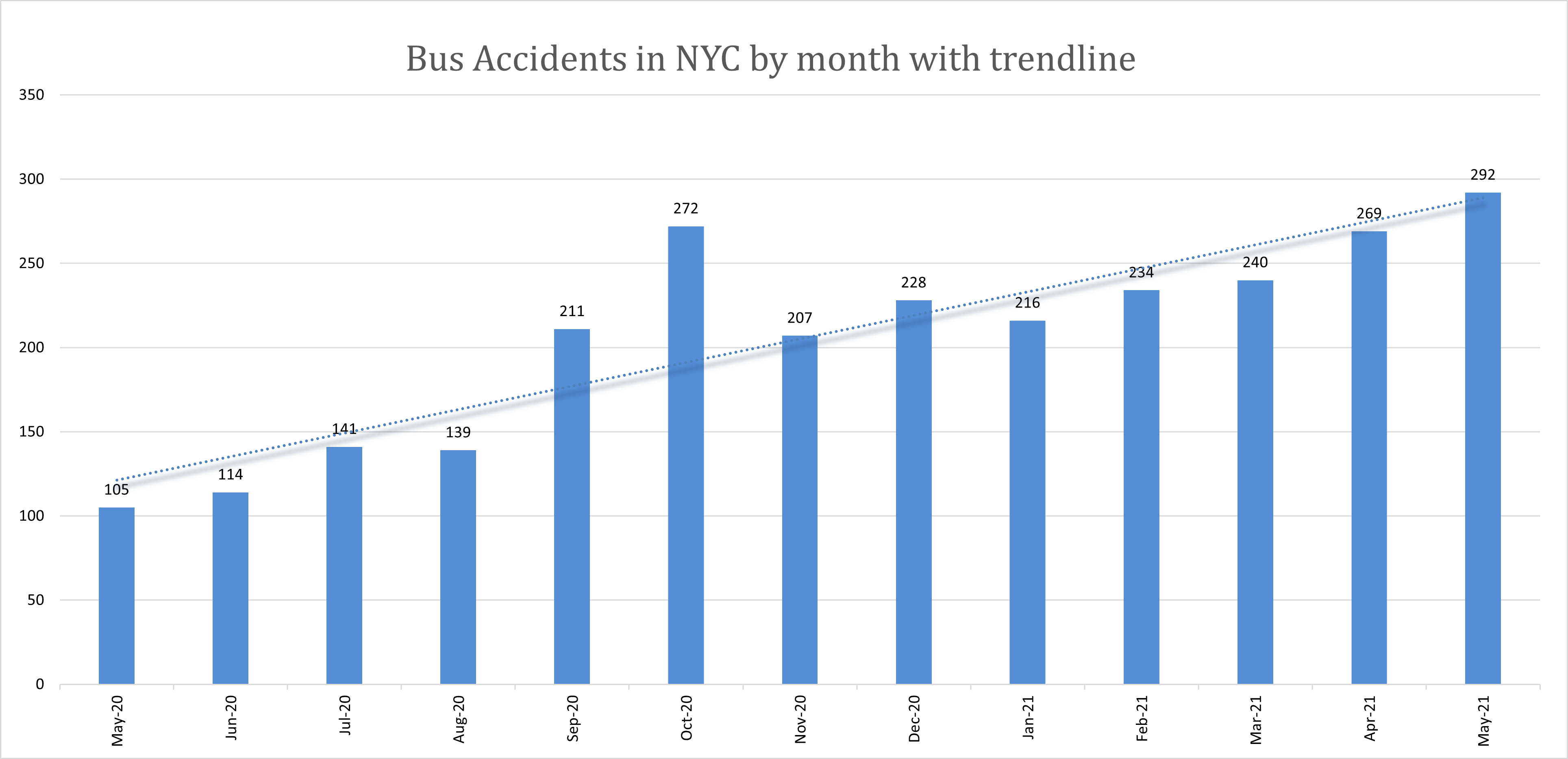 New York Bus Accidents May 2021