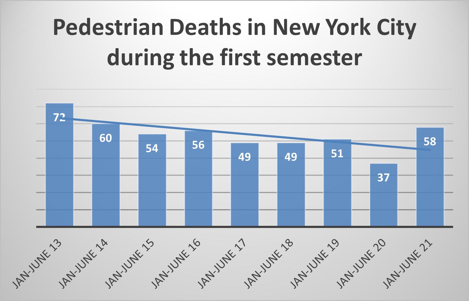New York City pedestrian deaths 1st sem 2021
