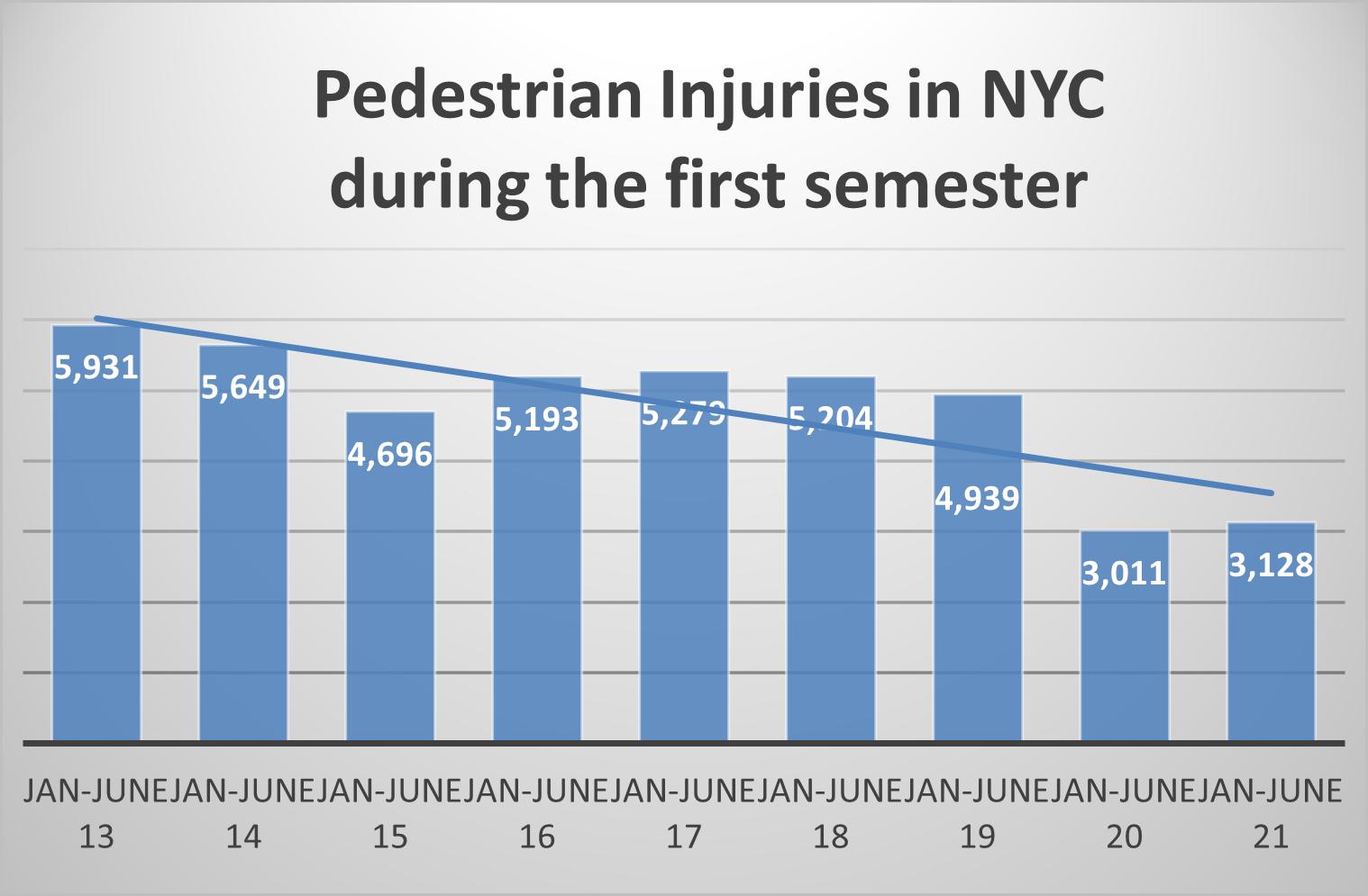 New York City pedestrian injuries 1st sem 2021