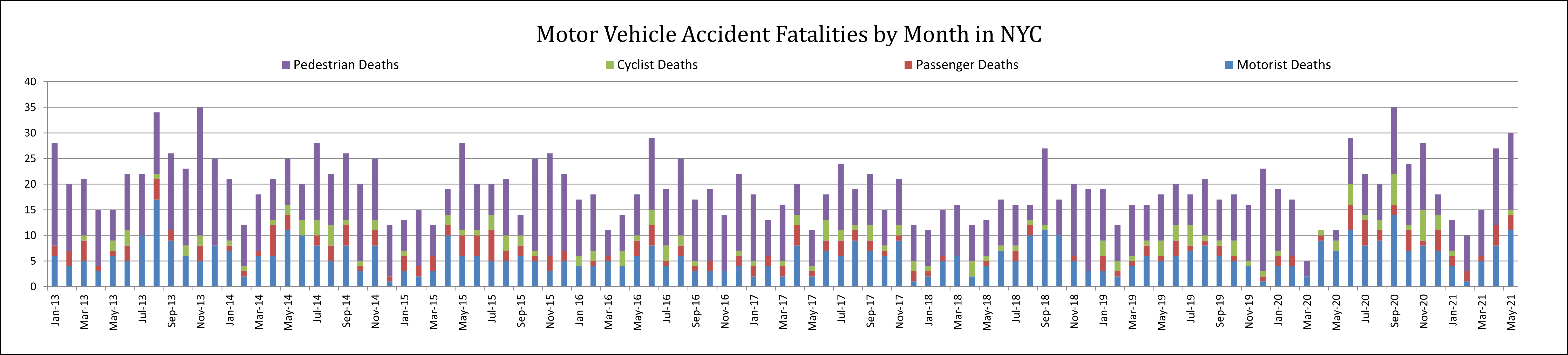 auto accident fatalities NYC May 21
