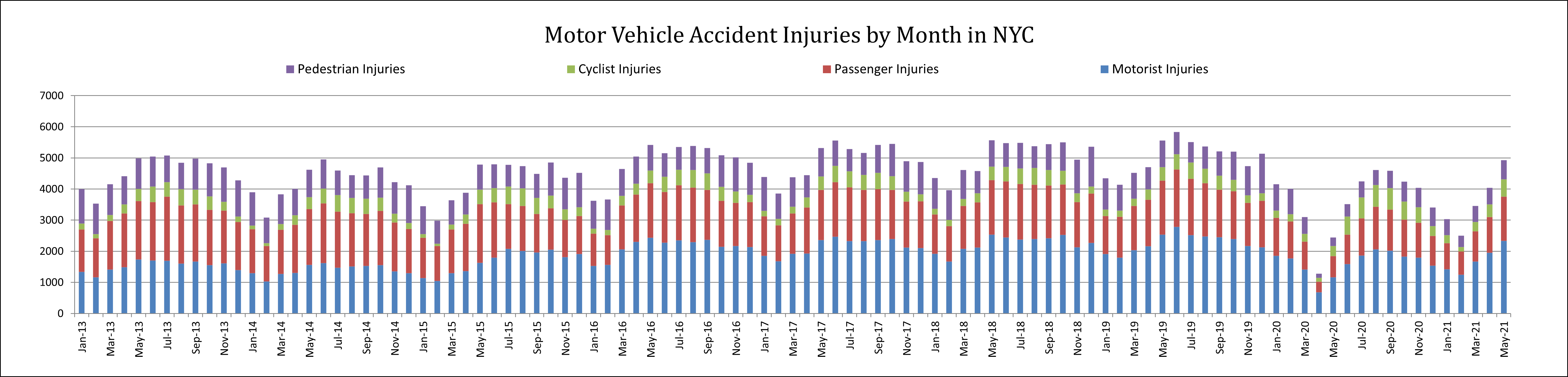 auto accident injuries by category Ma