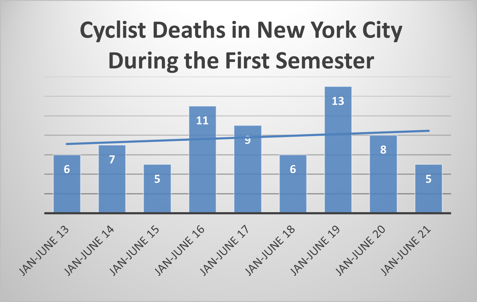 bicycle accident fatalities New York 1st semester