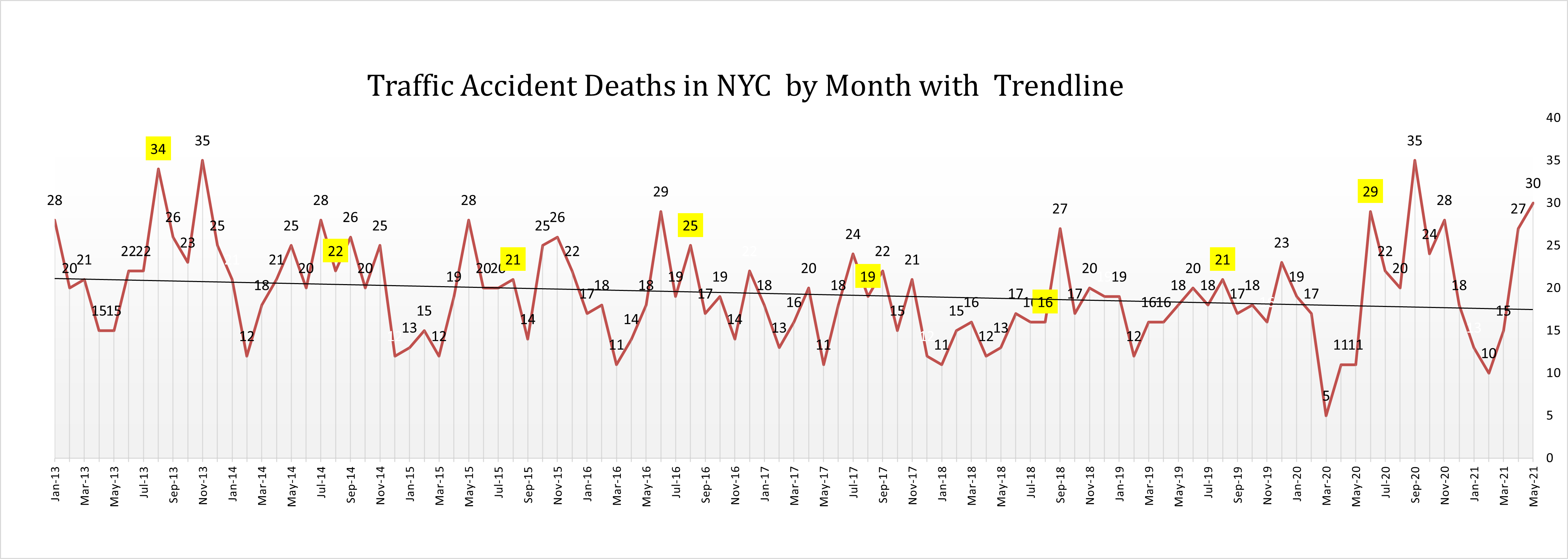 car-crash-deaths-New-york-May-2021