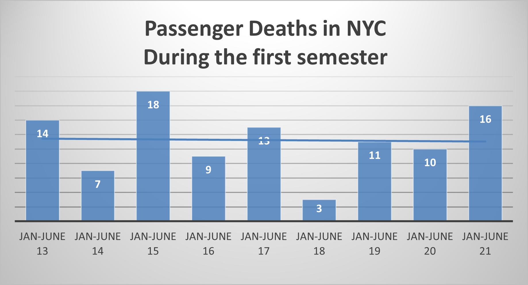 passenger deaths NYC first sem 2021