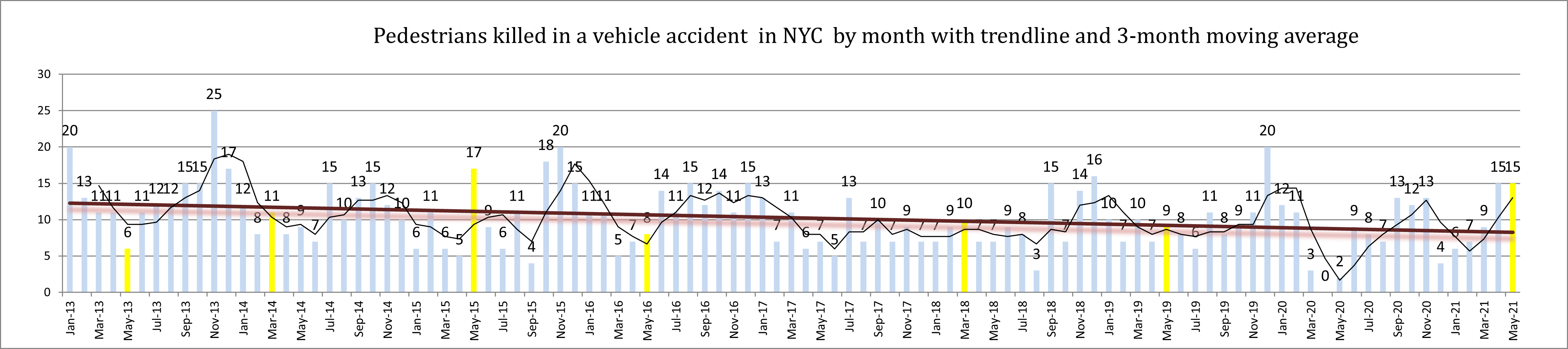 pedestrian accident fatalities New York City May 2021