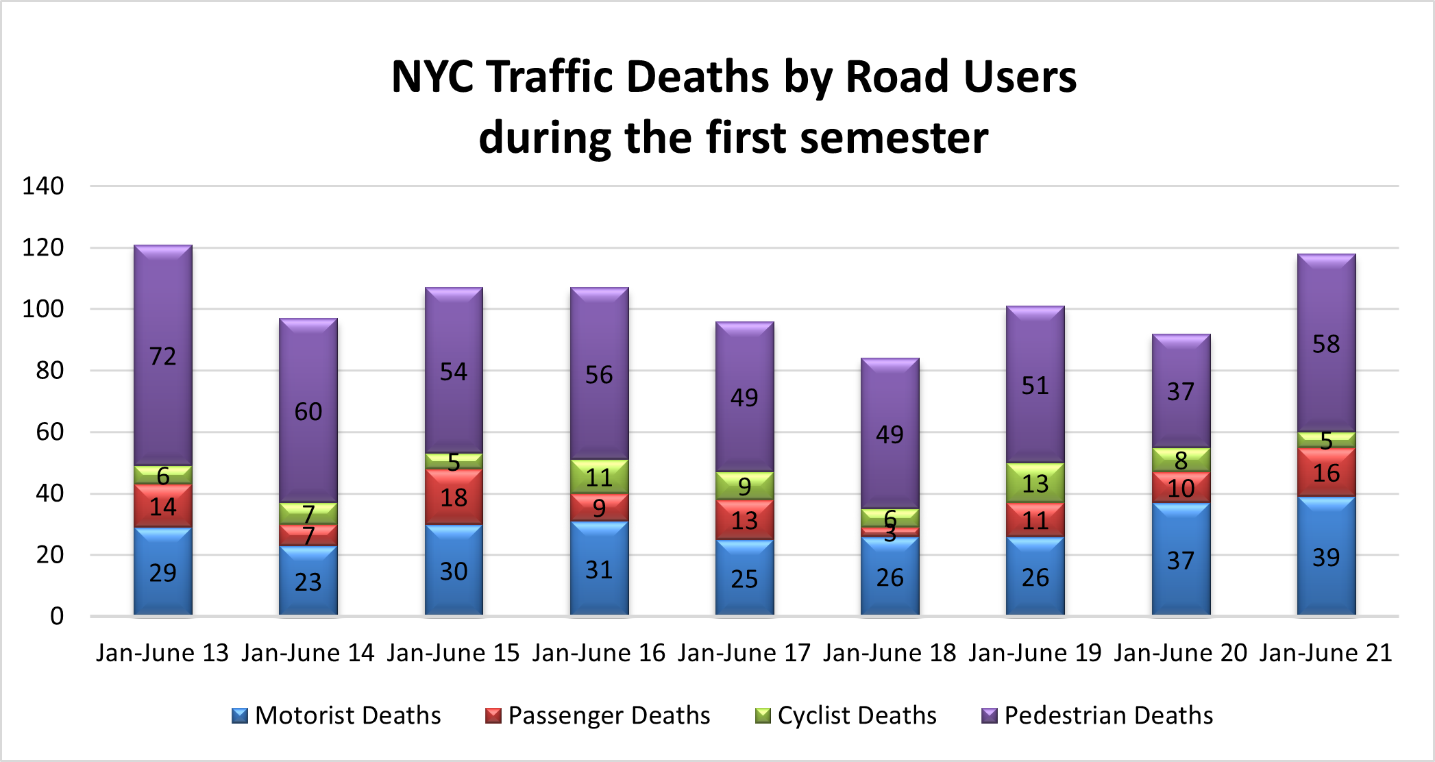 traffic accident fatalities NYC 1st semester 2021