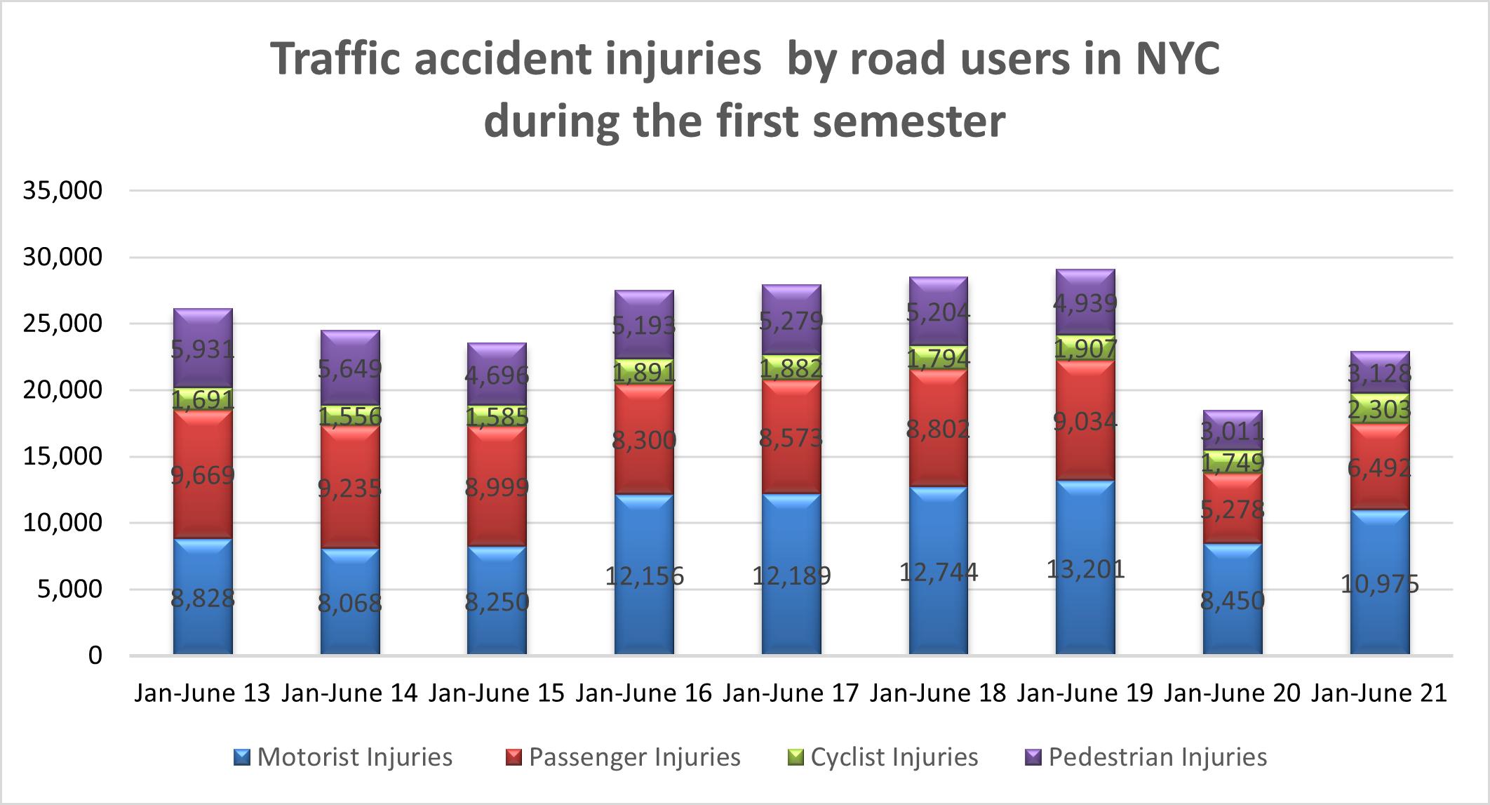 traffic accident injuries new york 1st sem 2021