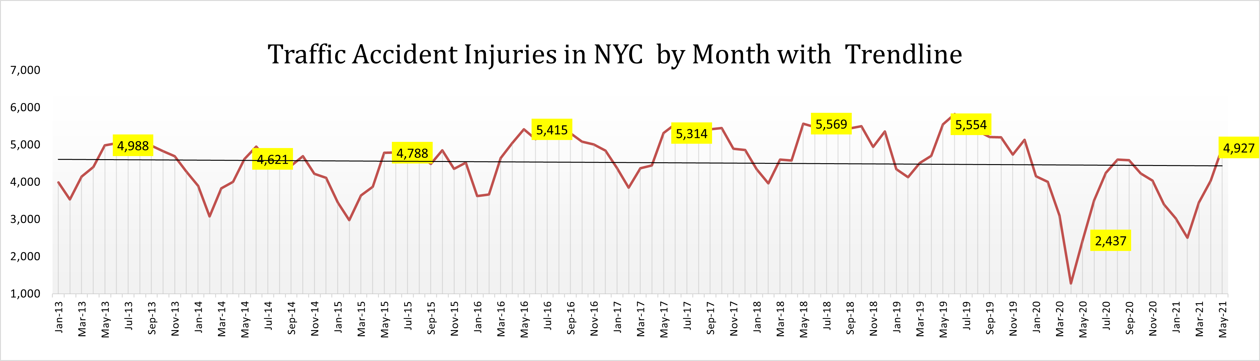 traffic accident injuries nyc May 2020