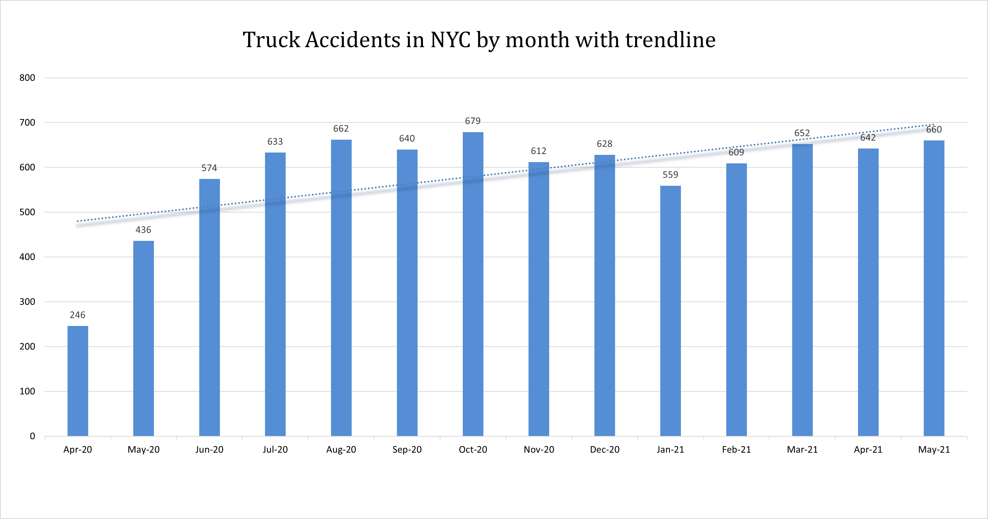 truck accident new york May 2021