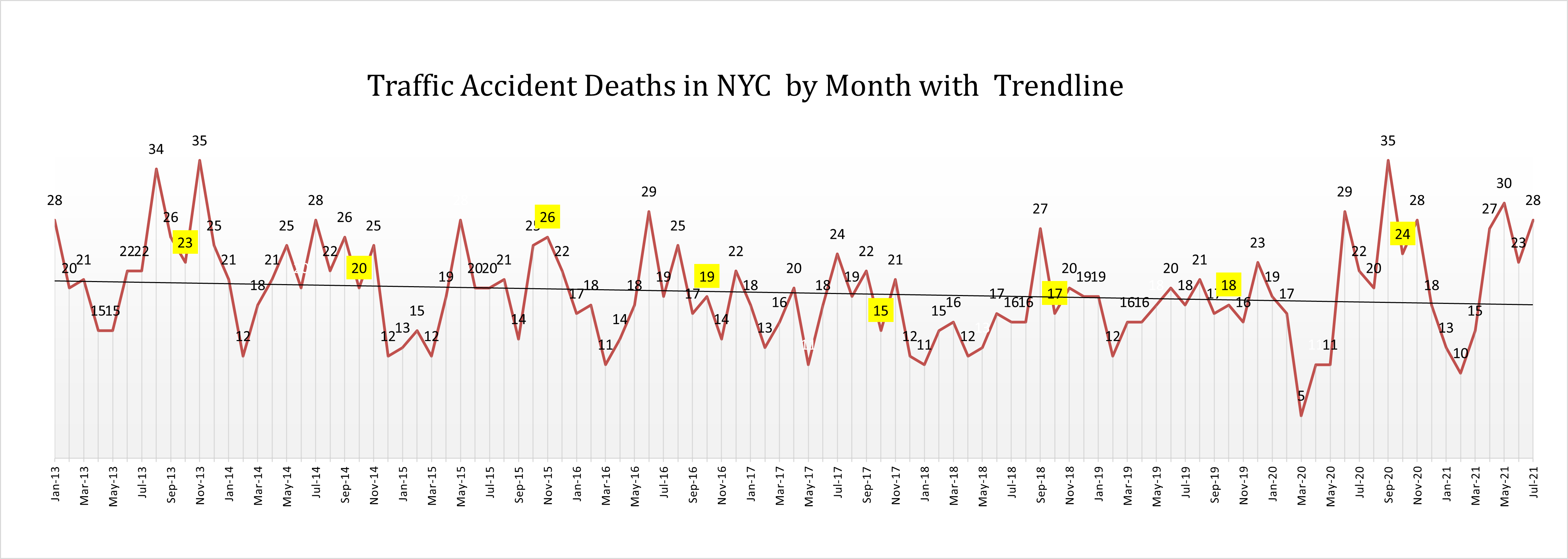 Auto accident deaths NYC July 2021
