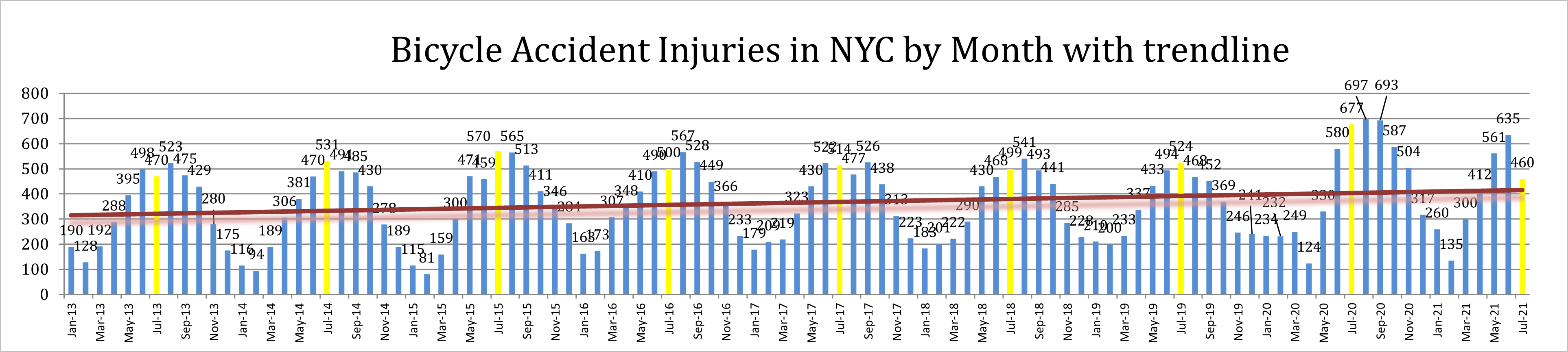 Bike accident injuries NYC July 21