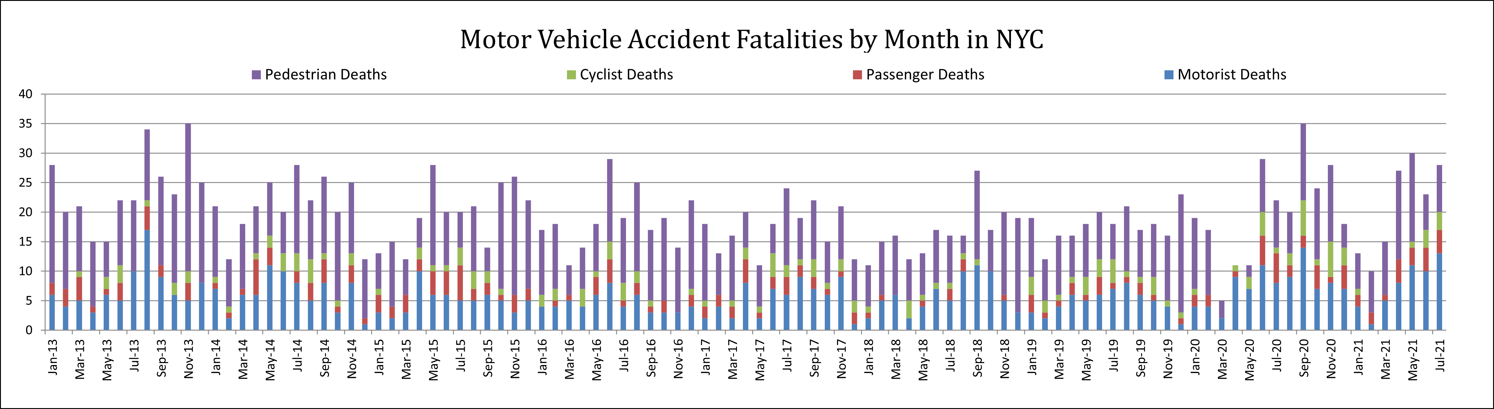 Car accident deaths by road users in New York July 21